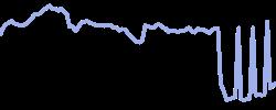 chart trend dogsofthedowblend