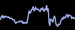 dollarindex chart