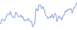 dominion chart