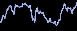 dropbox chart