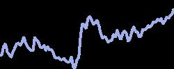 dukeenergy chart