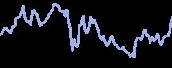 chart trend ecommerceblend