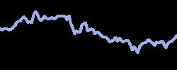 chart trend einhornblend