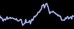 enel chart