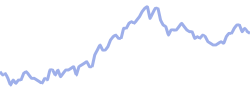 eon chart