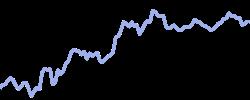 chart trend ethereum