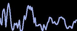 chart trend ethereumeur