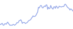 chart trend euraud