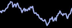 chart trend europe50