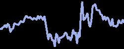 chart trend eurusd