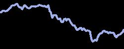 chart trend ewt