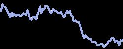 faurecia chart