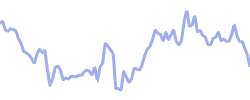 chart trend faz
