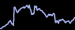 fca chart