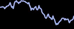 fireeye chart