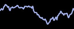france40 chart