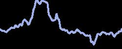 gamestop chart