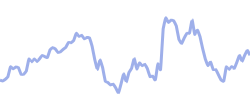 chart trend gbpusd
