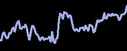 generalmills chart