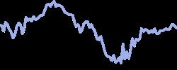 chart trend ger10ybond