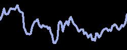 gilead chart