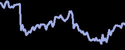 chart trend gilt10y