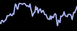 goldmans chart