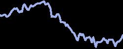 goodyear chart