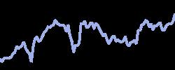 chart trend google