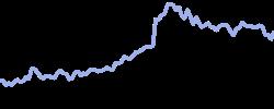 gsk chart