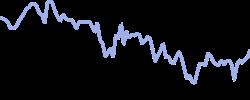 guess chart