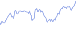 chart trend gurublend