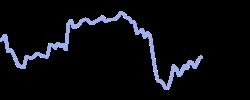 chart trend halalblend