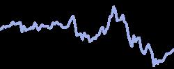 chart trend heatingoil