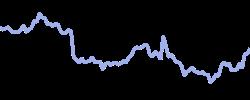 hermes chart