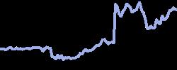 hnm chart