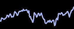 homedepot chart