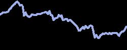 honda chart