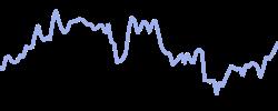 honeywell chart