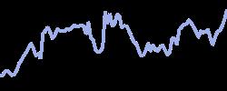 hp chart