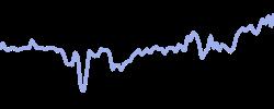 hugoboss chart