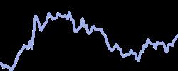 hyatt chart