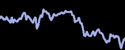 iag chart