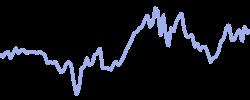 iberdrola chart