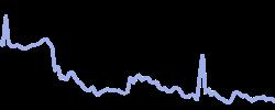 chart trend icahnblend