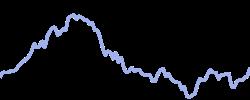 inoviopharma chart