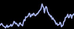 intesa chart
