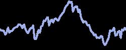 italy40 chart