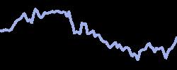 chart trend iwm