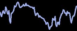 chart trend japan225